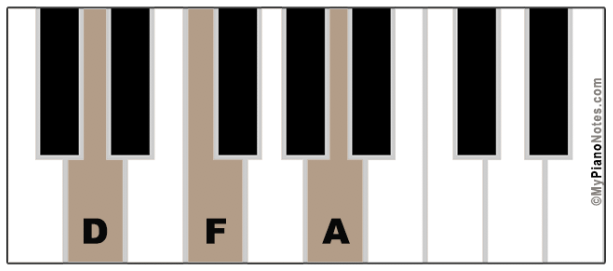 Chords In Key Of D Minor All Triads Extensions Piano Examples