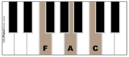 Chords in Key of C Major - All Triads, Extensions & Image Charts