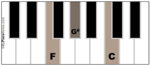 F Minor Chord