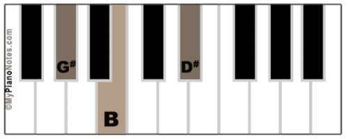 G# Minor Chord