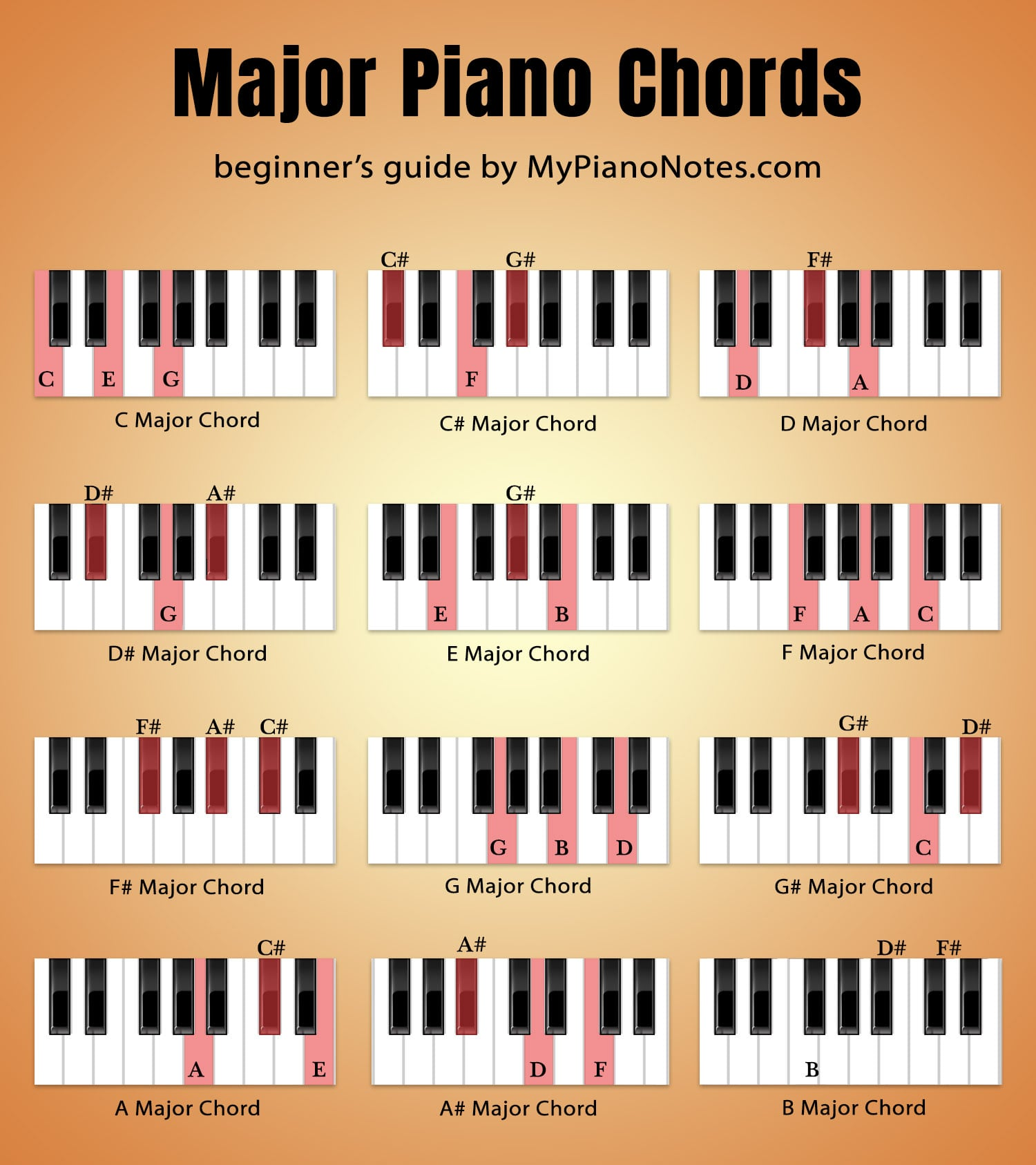 photograph about Piano Chord Chart Printable known as Piano Chords - Greatest Expert for Newbies
