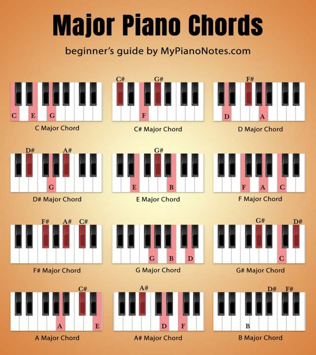 piano major chords chart