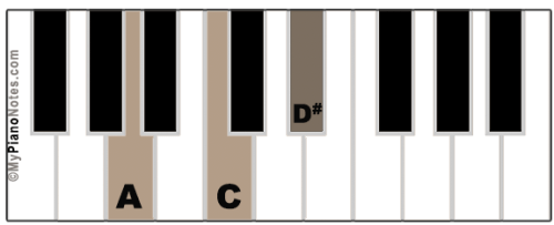 A Diminished Chord