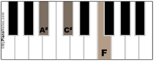A# Minor Chord