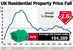 UK Property Market May Be Divided But Are House Prices Still Increasing?
