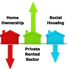 Reducing PRS Rental Prices Could Kick Start The UK Economy