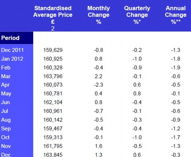 December 2012 Residential Property Prices