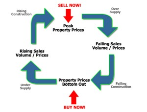 Rising property prices are all part of the property cycle
