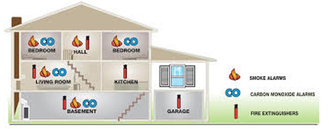 Carbon Monoxide Alarm Placement