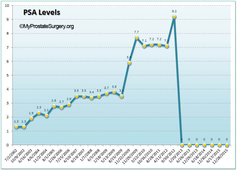 PSA Chart showing rise and fall to zero after prostate surgery