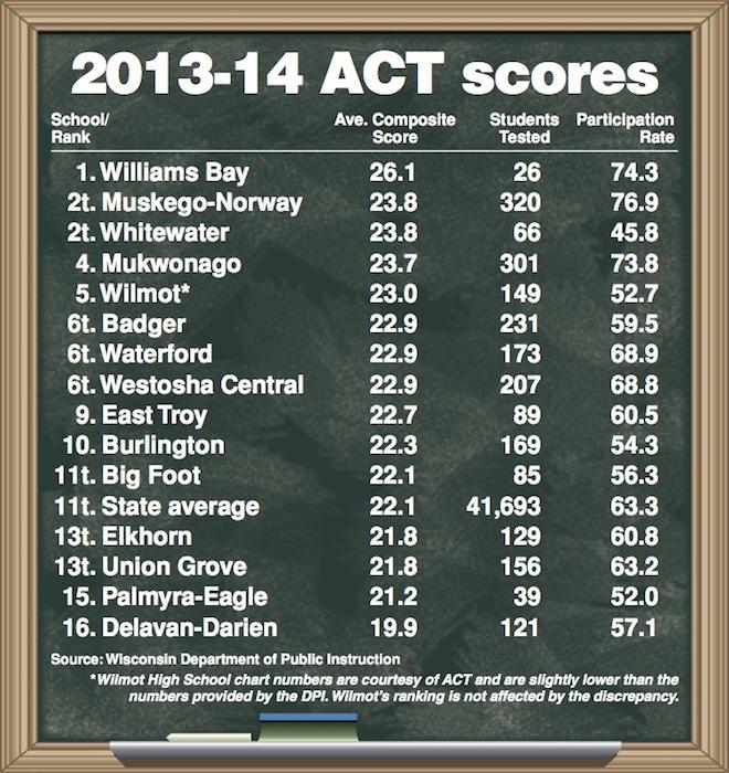 ACT SCORES sept2014