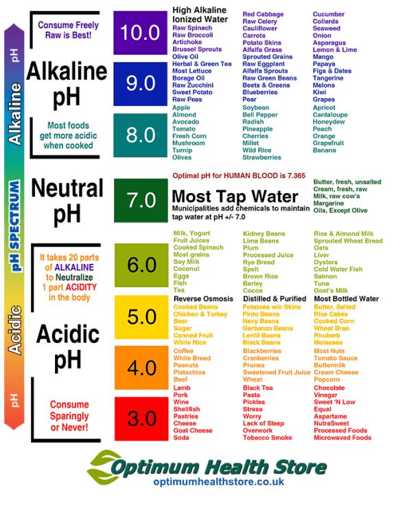 Alkaline Diet Comparison Chart