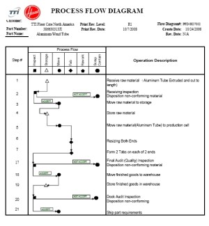 Processes | Myraton Industries