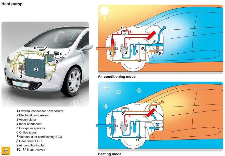 https://i2.wp.com/myrenaultzoe.com/wp-content/uploads/2012/10/Diagram_Zoe_ClimateControl_Renault.jpg?resize=918%2C637
