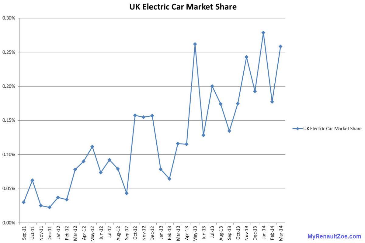 Uk Electric Car Sales