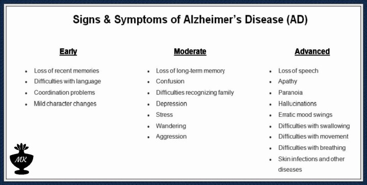 Signs & Symptoms of Alzheimer's Disease AD