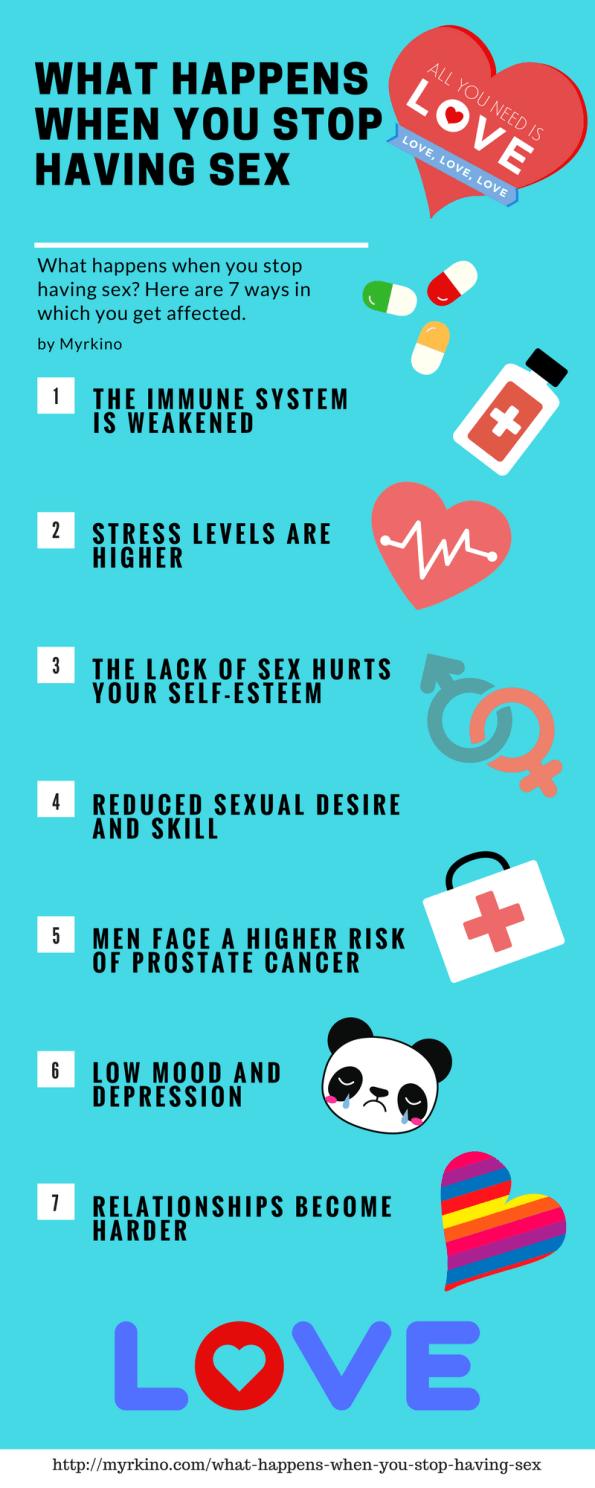 What Happens When You Stop Having Sex - Myrkino