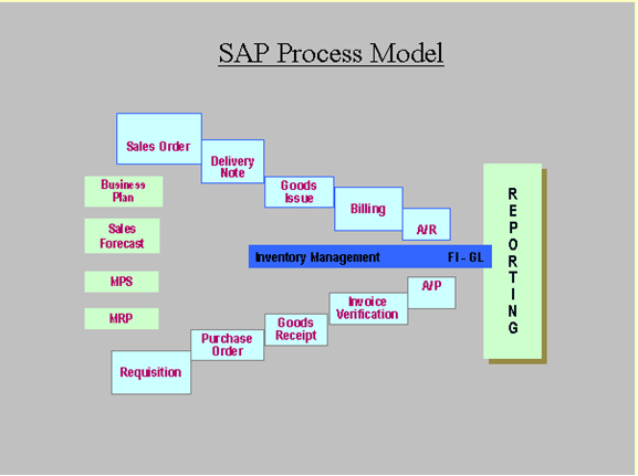sap process flow