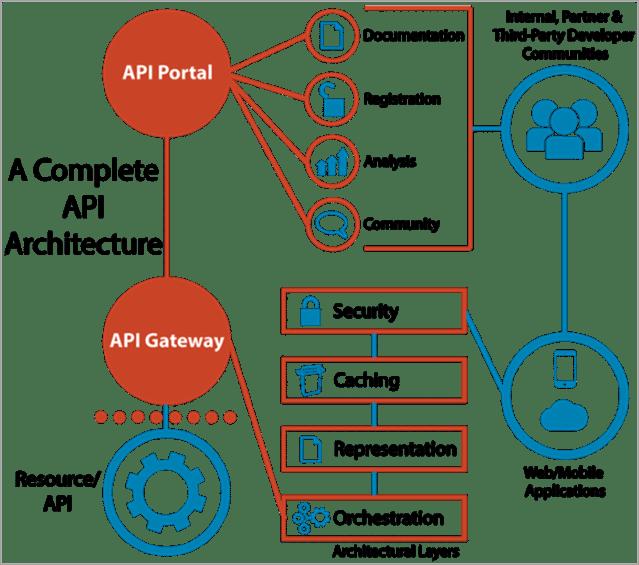 API管理ソリューションのアーキテクチャコンポーネント