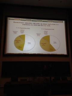 Projected demographic statistics
