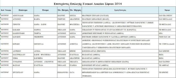 Επιτυχόντες Γενικού Λυκείου 2014