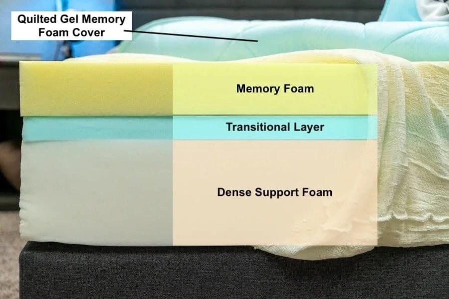 dreamcloud vs nectar mattress review
