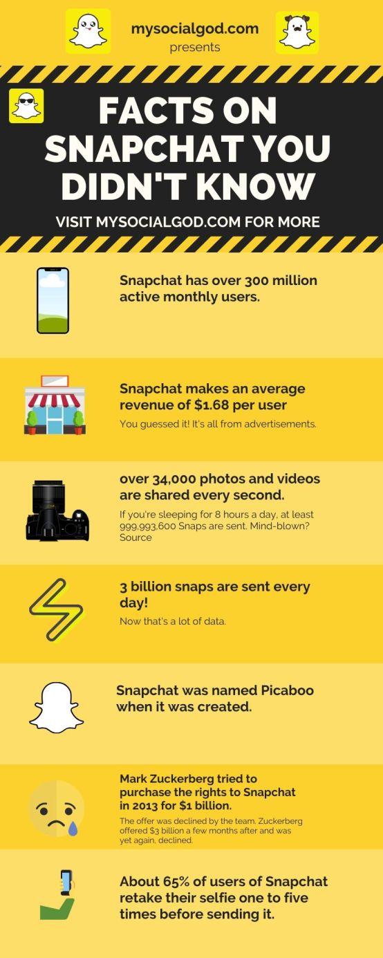 snapchat facts 2020