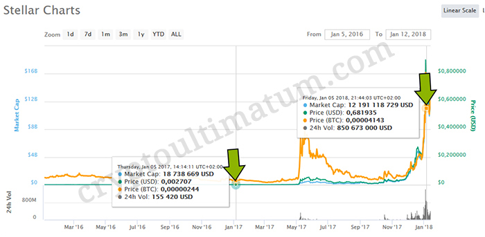Bitcoin profit estimator