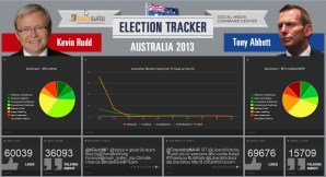 Screen shot of the Australian Election Tracker built by Hootsuite to help voters follow the election commentary in social media.