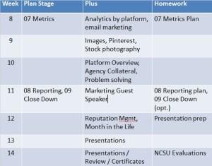 SMMCP Syllabus for weeks 8-14.