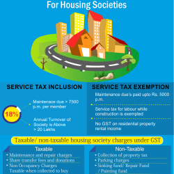 GST-Impact on Housing Society