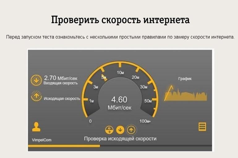 Определение скорости