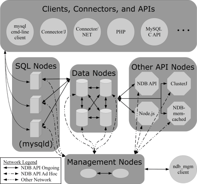 Over view of the MySQL NDB Cluster architecture.