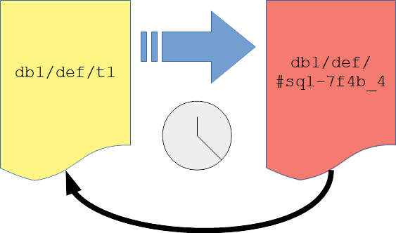 Schematic representation of a copying ALTER TABLE