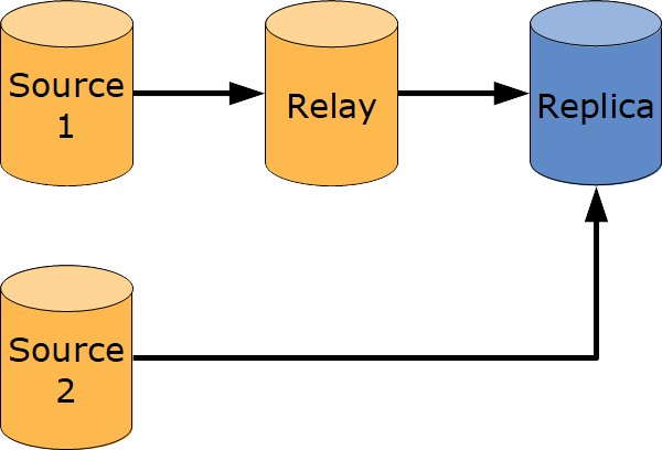 Replication Setup with Multi-Source and Chained Replication