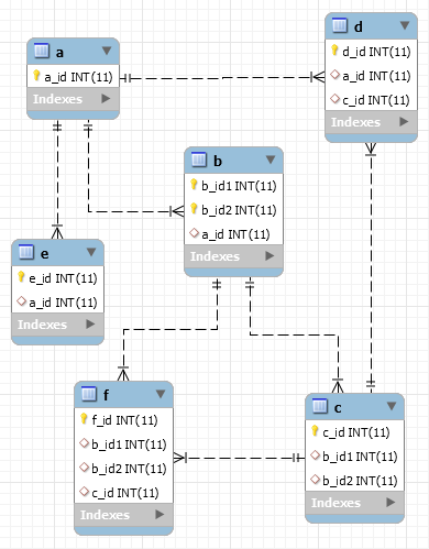 MySQL Workbench EER Diagram