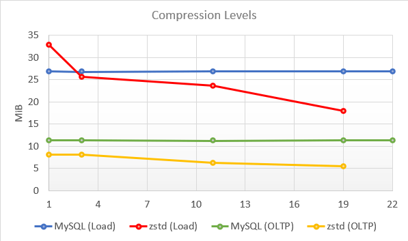The binary log size as a function of the compression level.
