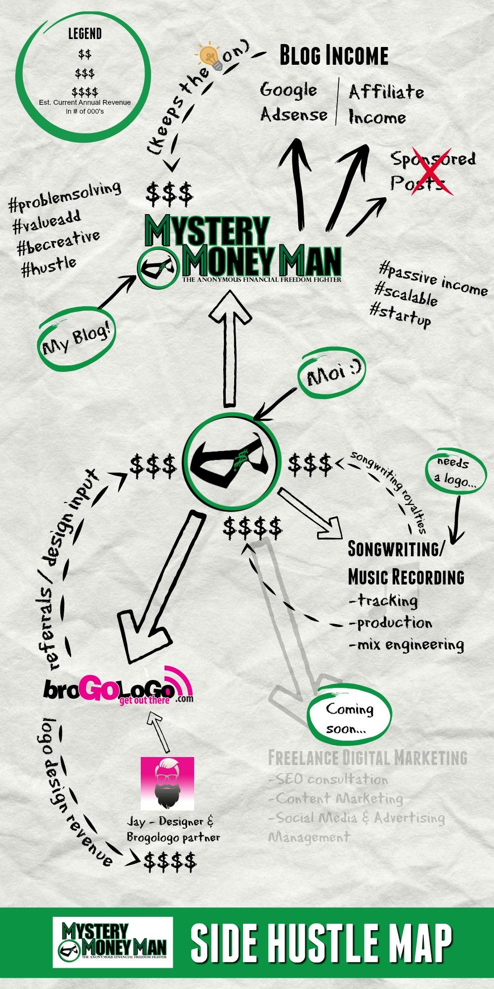 side hustle map