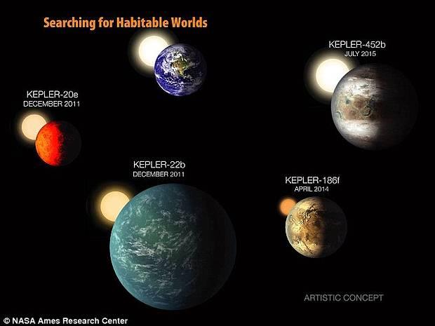 Mundos en zonas de habitabilidad hallados en los últimos años.