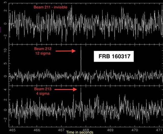 Detalle de la detección de la 'FRB'.