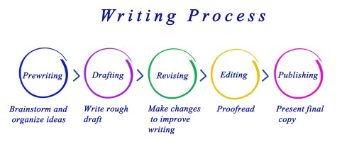 Diagram of Writing Process.
