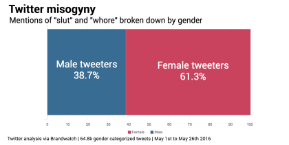 Gender-breakdown-slut-whore