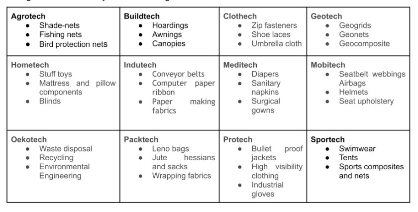 Various Technical Textile Varieties - Kalyana Patha