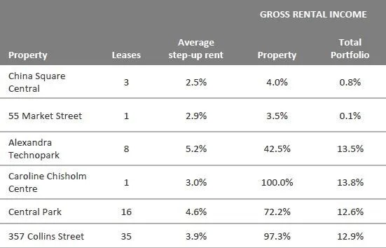 Frasers Commercial Trust Step Up Rental FY2015