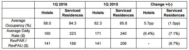Far East Hospitality Trust Occupancy 1Q2016