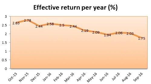 Singapore Savings Bonds August 2016