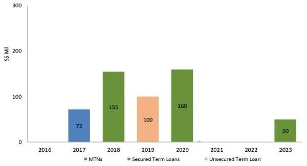 cambridge-industrial-trust-debt-maturity-profile-2q2016