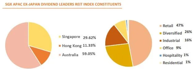 sgx-apac-ex-japan-dividend-leaders-reit-index