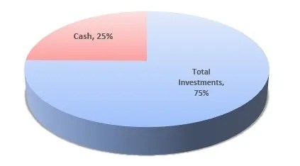 Seventy Five Percent Invested, Twenty Five Percent Cash