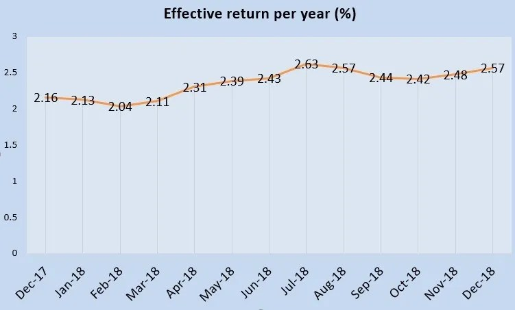December 2018 Singapore Savings Bonds is 2.57%